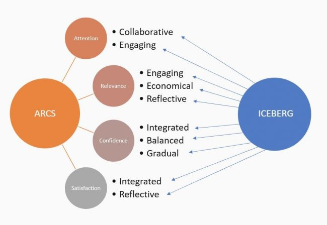 Introducing The Arcada Model For Student Motivation And Retention Building On The Arcs And Iceberg Approaches Inside Arcada
